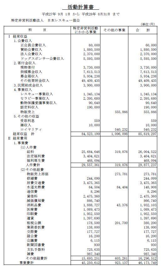 平成27年度収支報告書(PDF)