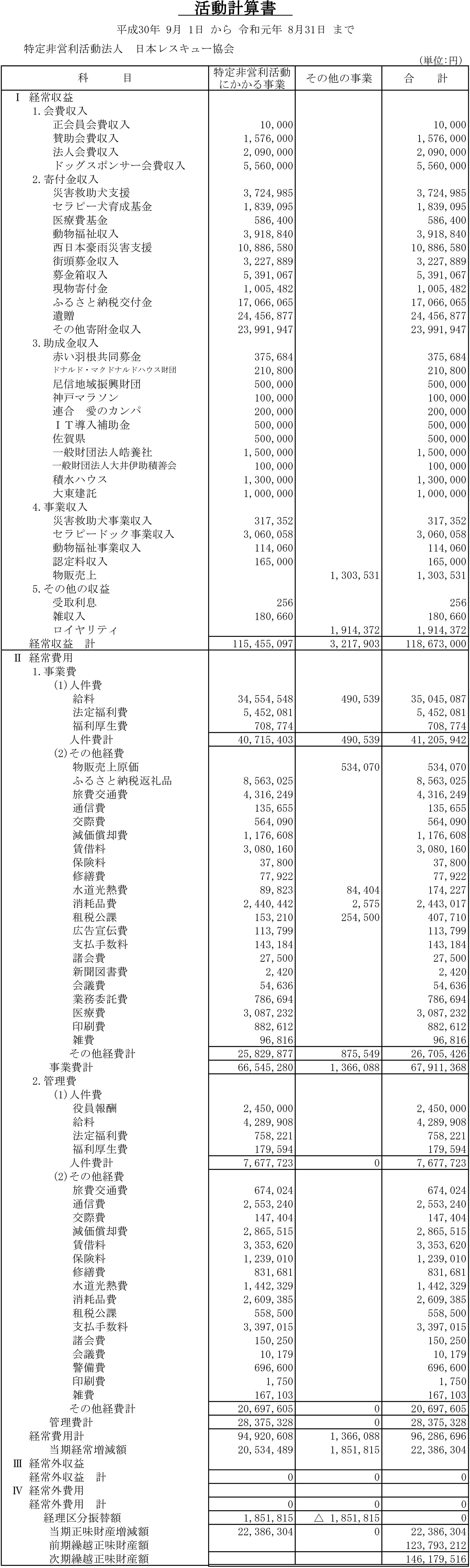 平成30年度 日本レスキュー協会収支報告