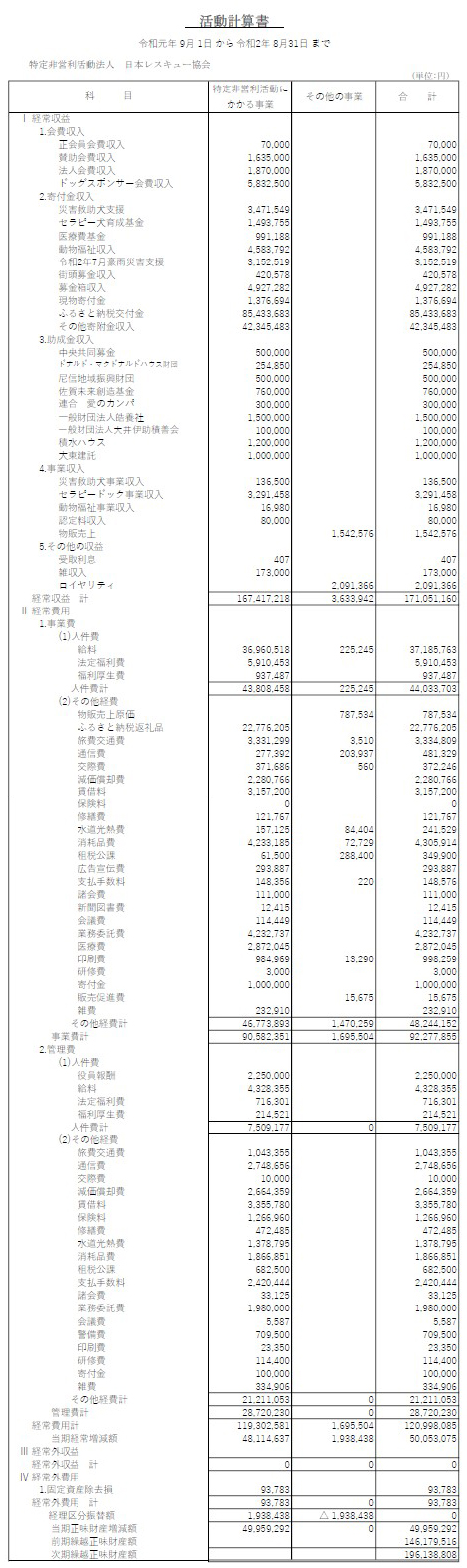 令和元年度 日本レスキュー協会収支報告
