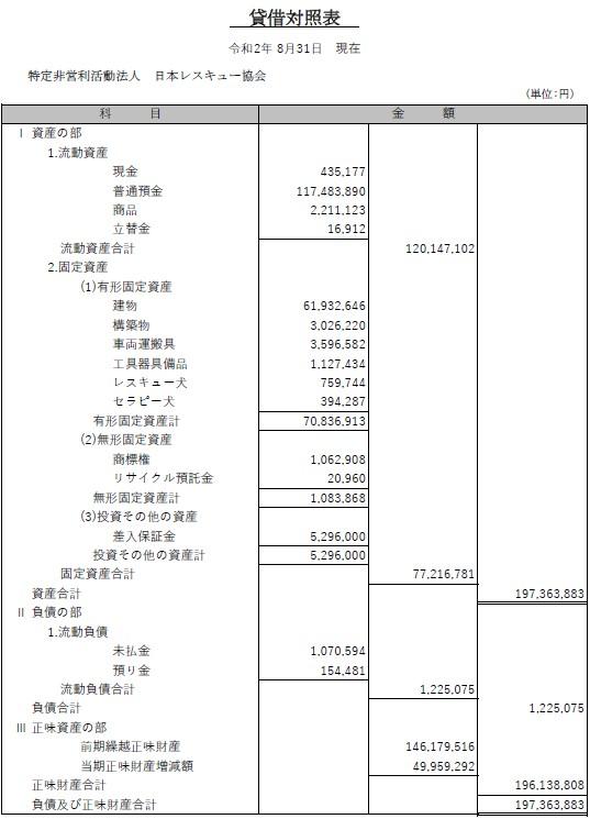 令和元年度 貸借対照表